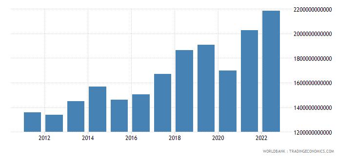 euro area service exports bop us dollar wb data