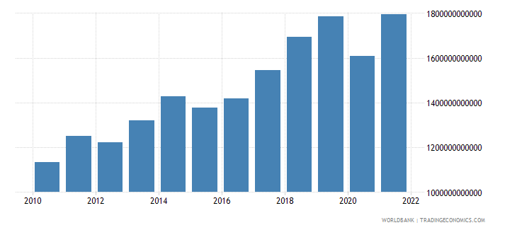 euro area service imports bop us dollar wb data