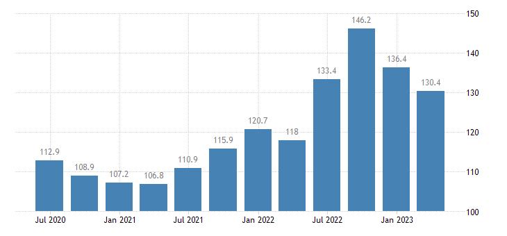 euro area service producer prices air transport eurostat data
