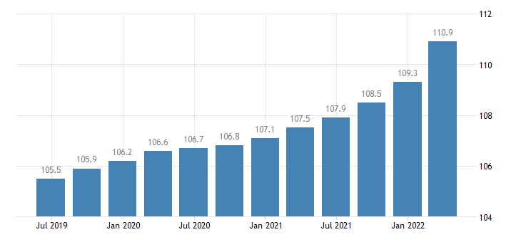 euro area service producer prices architectural engineering activities technical testing analysis eurostat data