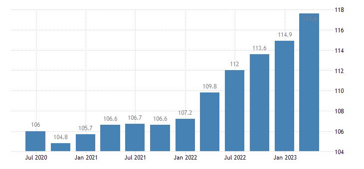 euro area service producer prices cargo hling eurostat data