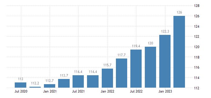 euro area service producer prices employment activities eurostat data