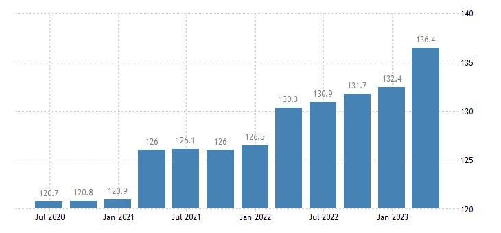 euro area service producer prices postal activities under universal service obligation eurostat data