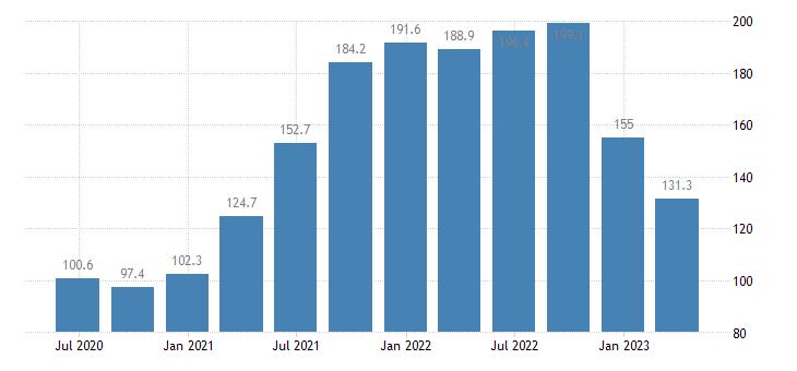 euro area service producer prices sea coastal water transport eurostat data