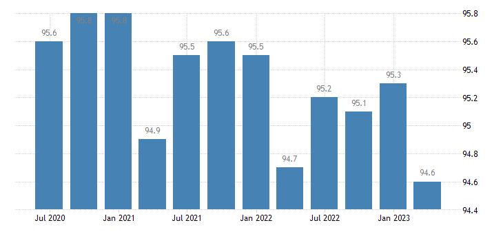 euro area service producer prices telecommunications eurostat data
