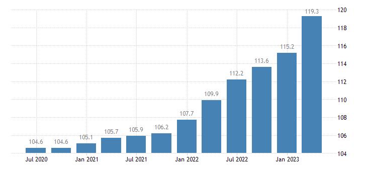 euro area service producer prices warehousing storage eurostat data