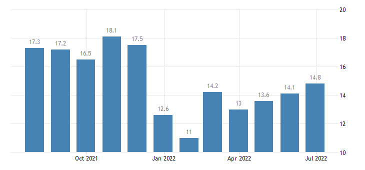 euro area services confidence indicator eurostat data