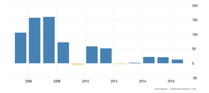 euro area services etc  value added annual percent growth wb data