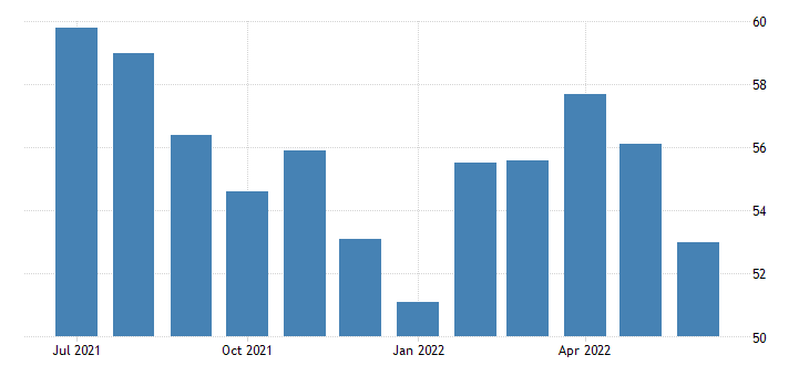 Euro Area Services PMI