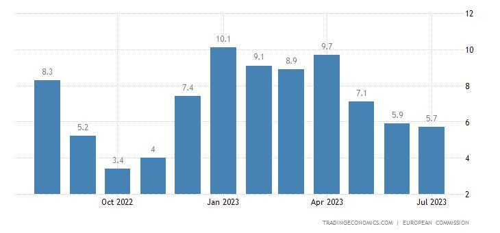 Euro Area Services Sentiment