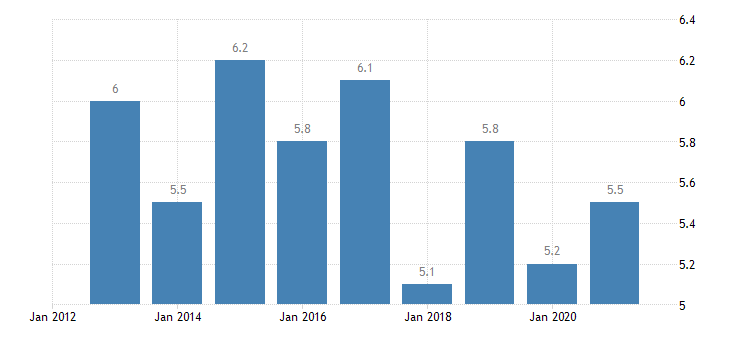 euro area severe housing deprivation rate tenant rent at market price eurostat data
