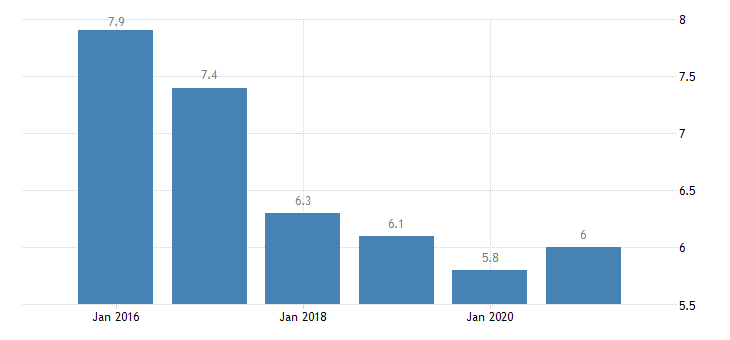 euro area severe material deprivation rate eurostat data