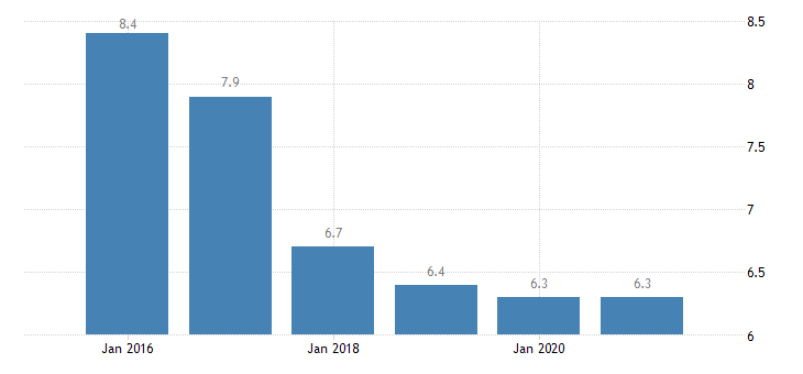 euro area severe material deprivation rate females eurostat data