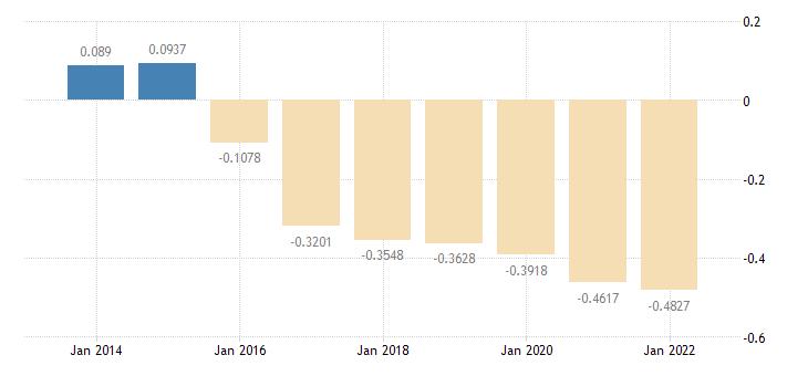 euro area short term interest rates day to day money rates eurostat data