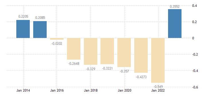 euro area short term interest rates three month interbank rates eurostat data