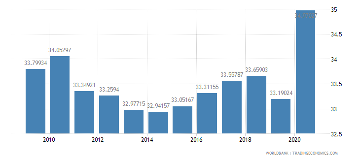 euro area social contributions percent of revenue wb data
