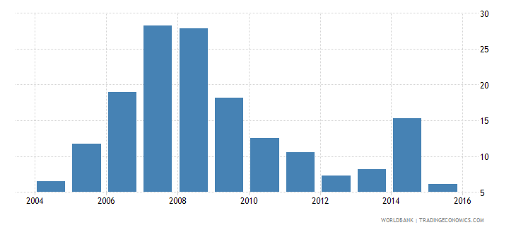 euro area stock market total value traded to gdp percent wb data
