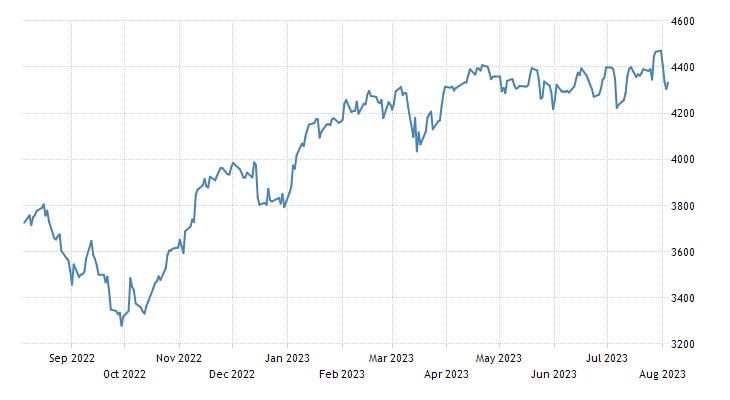 EURO STOXX 50 Stock Market Index