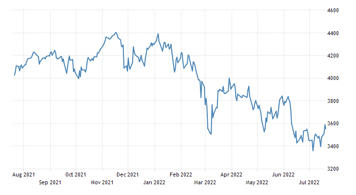 Euro Area Stock Market Index (EU50)