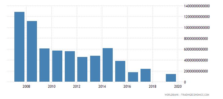euro area stocks traded total value us dollar wb data