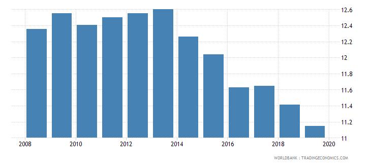 euro area suicide mortality rate per 100000 population wb data
