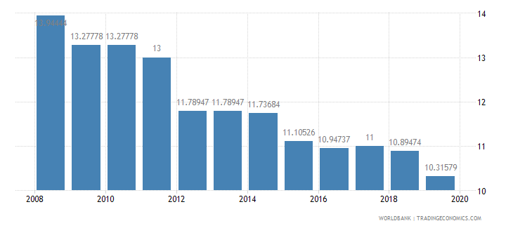 euro area tax payments number wb data
