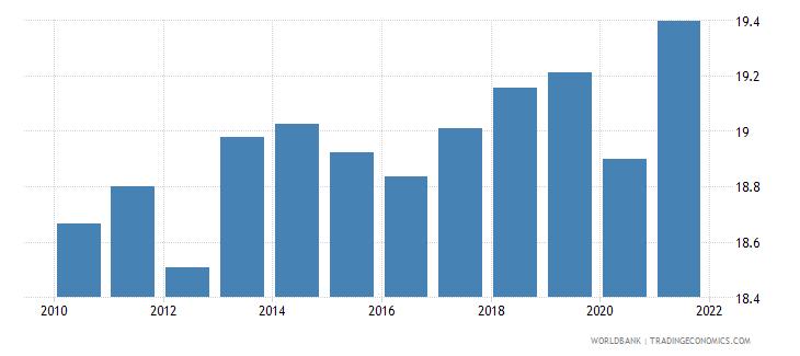 euro area tax revenue percent of gdp wb data