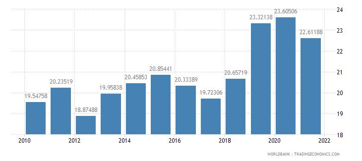 euro area taxes on income profits and capital gains percent of revenue wb data