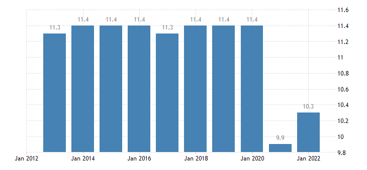 euro area taxes on production imports less subsidies eurostat data