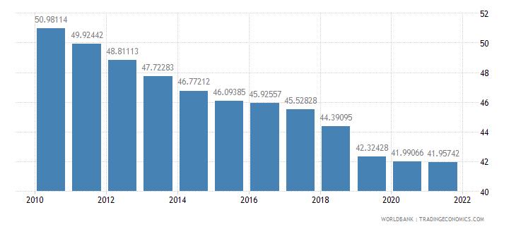 euro area telephone lines per 100 people wb data