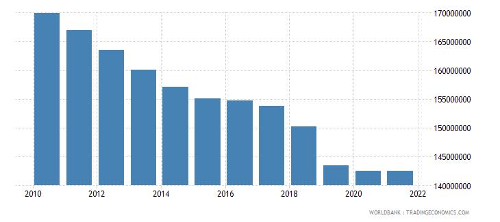 euro area telephone lines wb data