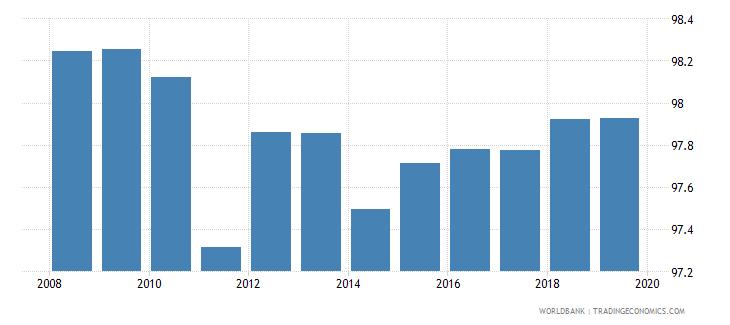 euro area total net enrolment rate lower secondary female percent wb data