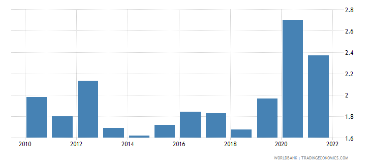 euro area total reserves in months of imports wb data