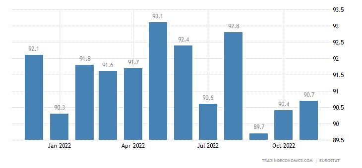 Euro Area Trade Balance Extra-Ea18 - Capital Goods (Unit Value Index)
