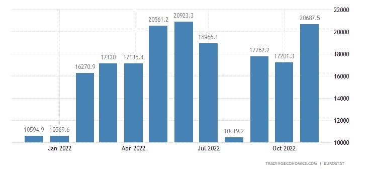 Euro Area Trade Balance Extra-ea18 - Consumer Goods