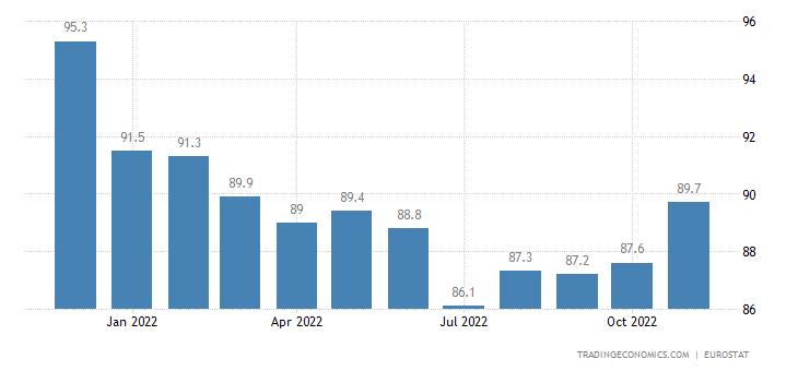 Euro Area Trade Balance Extra-ea18