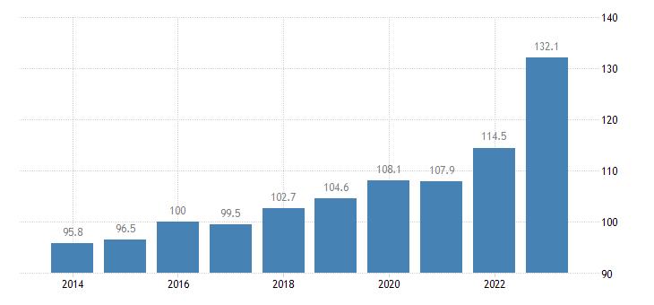 euro area trade unit value indices export unit value idx 2015 100 eurostat data