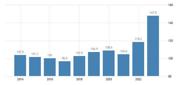 euro area trade unit value indices import unit value idx 2015 100 eurostat data