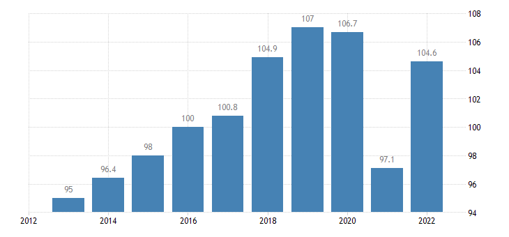 euro area trade volume indices export volume idx 2015 100 eurostat data