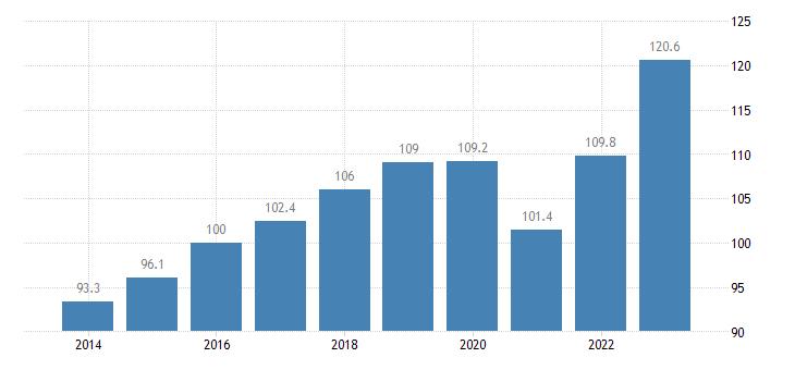 euro area trade volume indices import volume idx 2015 100 eurostat data
