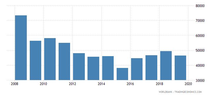 euro area trademark applications direct nonresident wb data