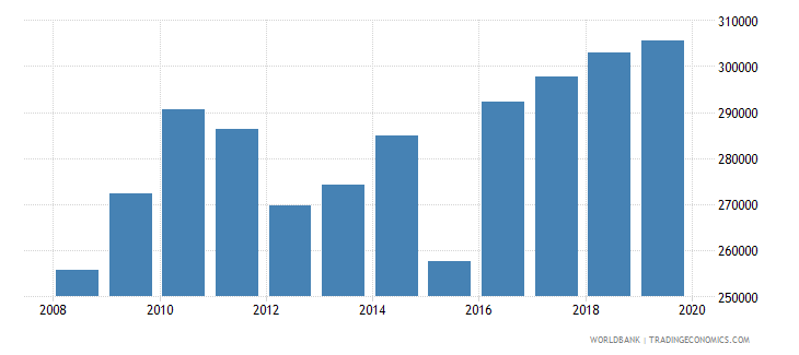 euro area trademark applications direct resident wb data
