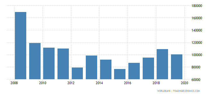 euro area trademark applications nonresident by count wb data