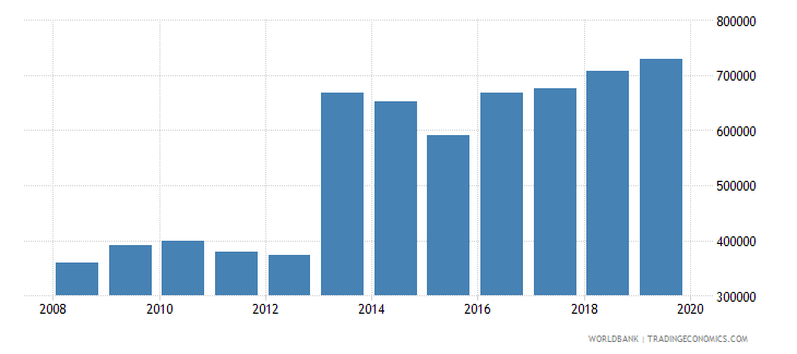 euro area trademark applications resident by count wb data