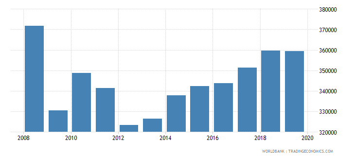 euro area trademark applications total wb data
