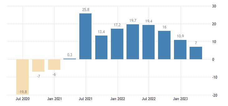 euro area turnover in services eurostat data