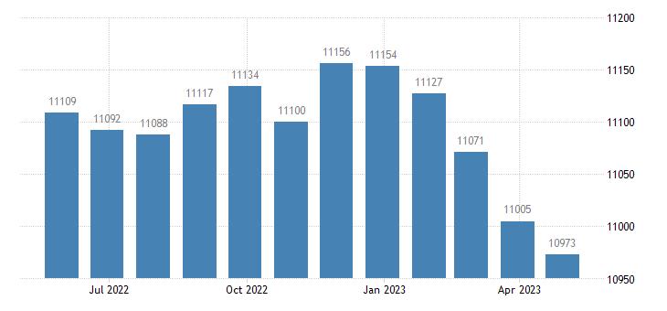 euro area unemployment eurostat data