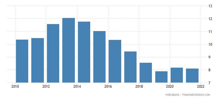 euro area unemployment female percent of female labor force national estimate wb data