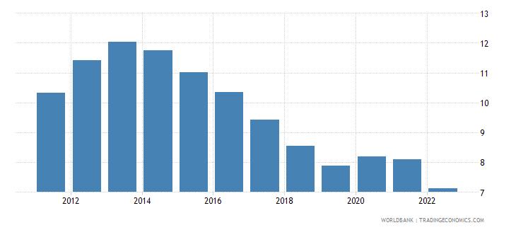 euro area unemployment female percent of female labor force wb data