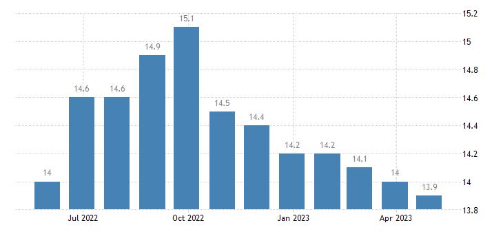 euro area unemployment less than 25 years eurostat data